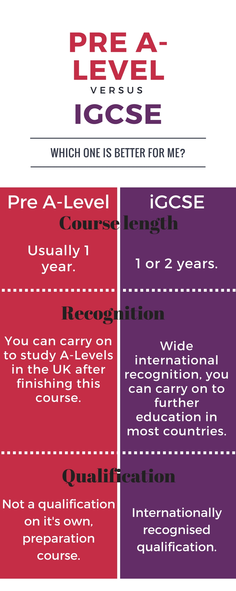 iGCSE or Pre A-level