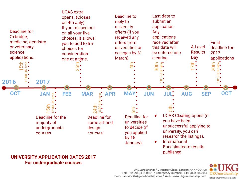 ucas-timeline-2