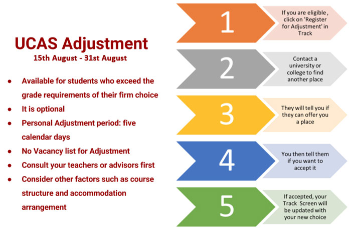UCAS Adjustment