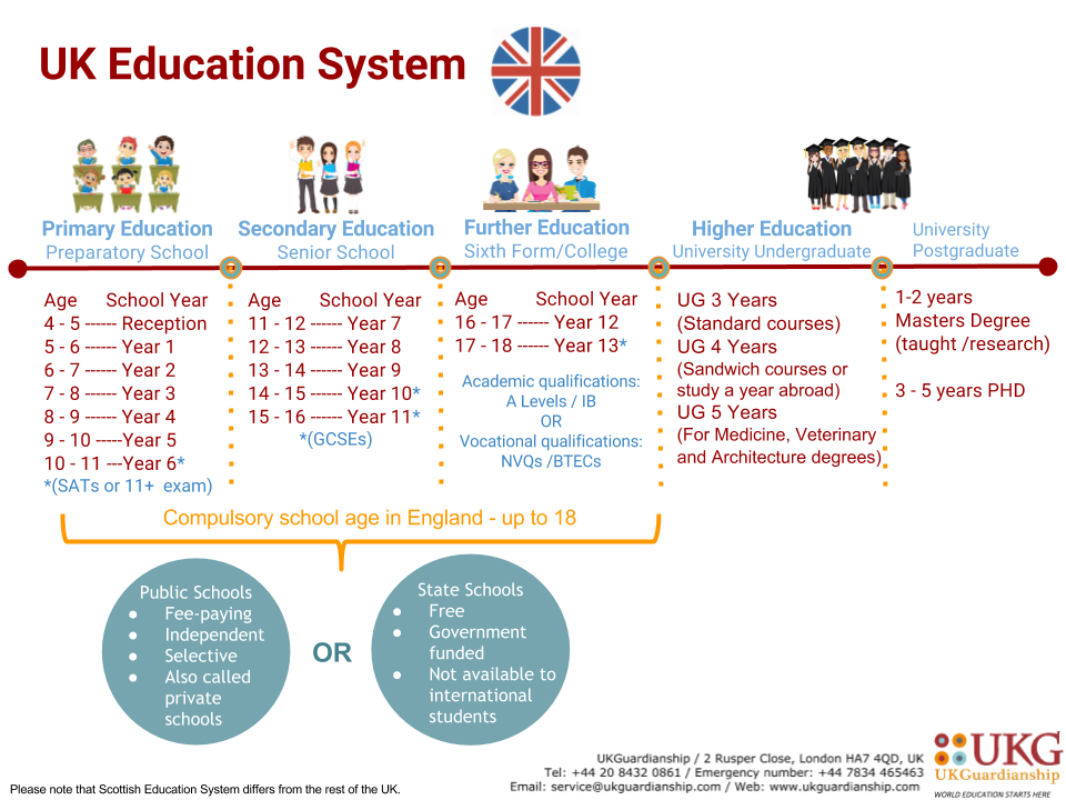 UK Education System in State and Public Schools | UKGuardianship