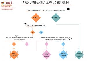 educational guardianship packages